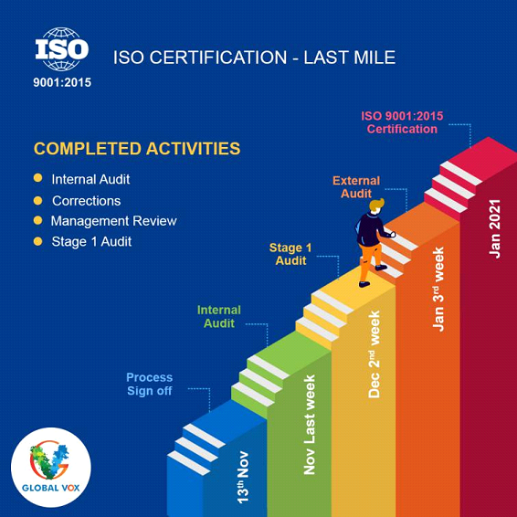 ISO 9001:2015 QMS Certification – Last Mile