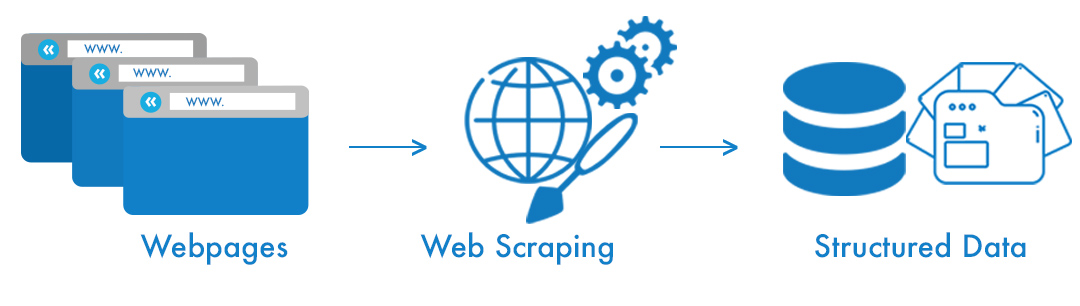 Web Scraping using Jsoup in Java